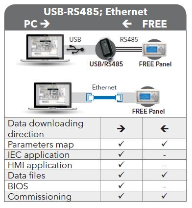 free-panel-usb-ethernet